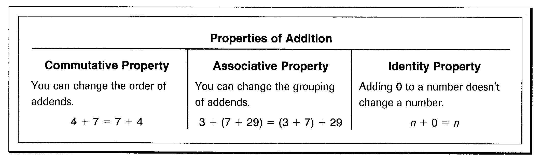 Identity Property Of Addition And Multiplication Worksheets – Commutative Property of Addition Worksheet