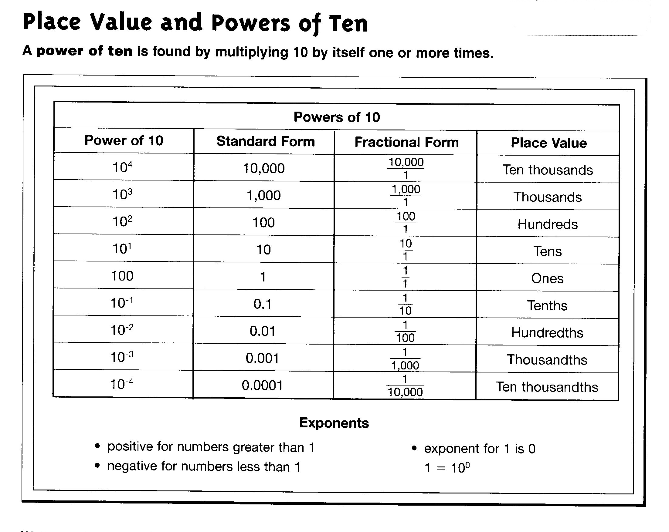 Powers of Ten - Multiplying ten by itself one or more times, its also ...